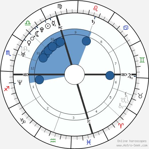 Stephanie McMahon wikipedia, horoscope, astrology, instagram