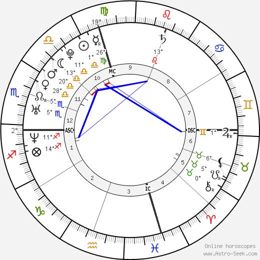 Stephanie McMahon birth chart, biography, wikipedia 2020, 2021