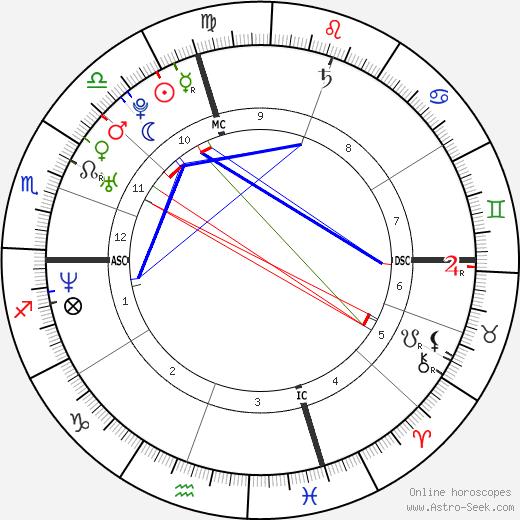 Stephanie McMahon birth chart, Stephanie McMahon astro natal horoscope, astrology