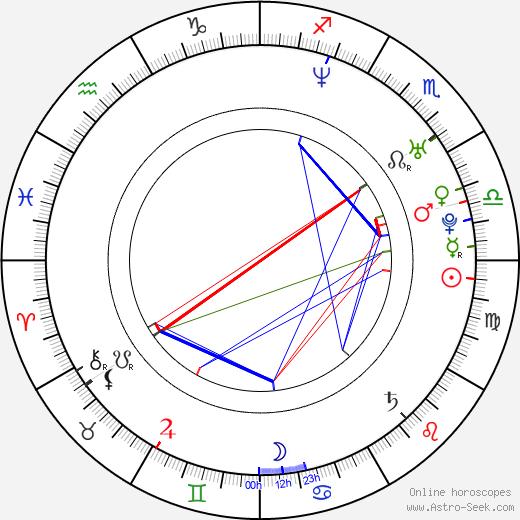 Thomas Hennessy astro natal birth chart, Thomas Hennessy horoscope, astrology