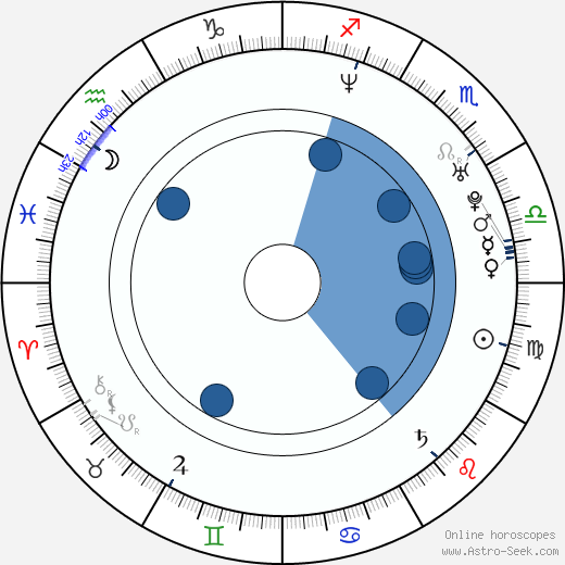 Tom Pappas wikipedia, horoscope, astrology, instagram
