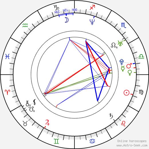 Вивек Оберой Vivek Oberoi день рождения гороскоп, Vivek Oberoi Натальная карта онлайн