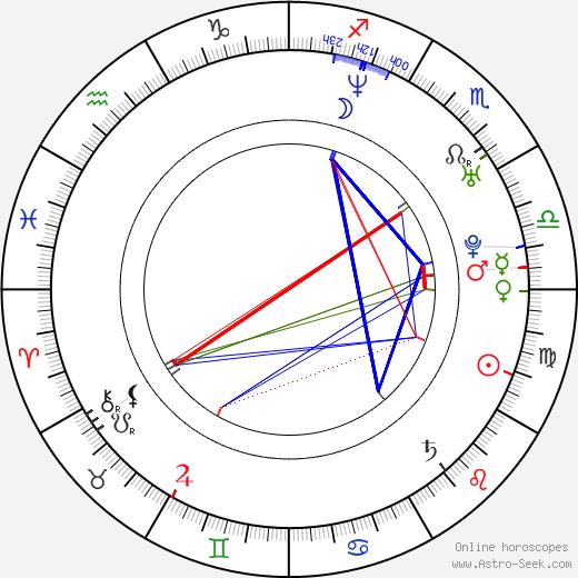 Vladimir Koshevoy birth chart, Vladimir Koshevoy astro natal horoscope, astrology