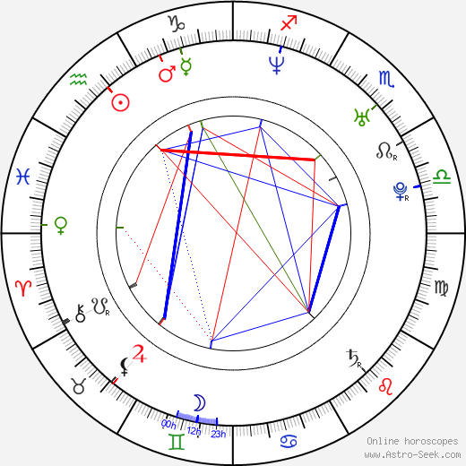 Adam Minarovich birth chart, Adam Minarovich astro natal horoscope, astrology