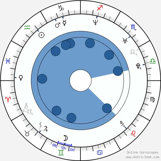 Adrian Armas wikipedia, horoscope, astrology, instagram