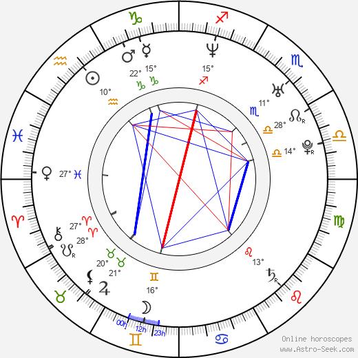 Adrian Armas birth chart, biography, wikipedia 2019, 2020