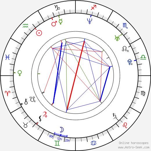 Adrian Armas astro natal birth chart, Adrian Armas horoscope, astrology