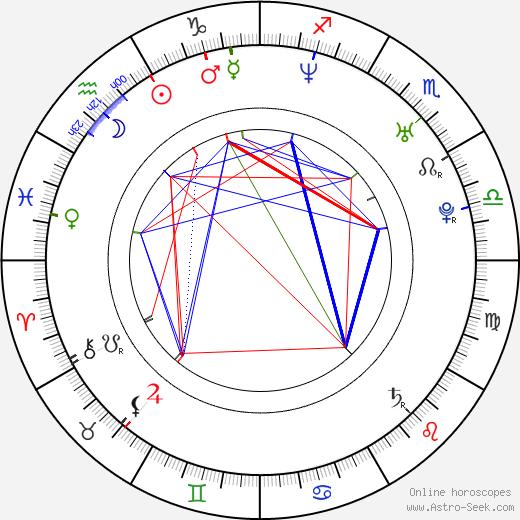 Alex McAulay день рождения гороскоп, Alex McAulay Натальная карта онлайн