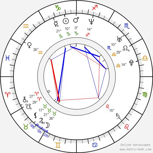 Almudena Fernandez birth chart, biography, wikipedia 2020, 2021