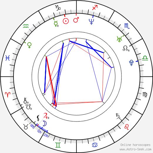 Almudena Fernandez birth chart, Almudena Fernandez astro natal horoscope, astrology