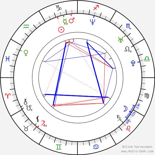 Amber Benson astro natal birth chart, Amber Benson horoscope, astrology