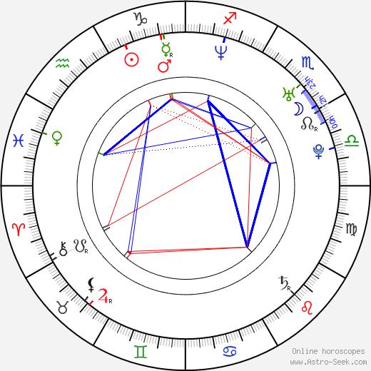 Andrea Černá astro natal birth chart, Andrea Černá horoscope, astrology