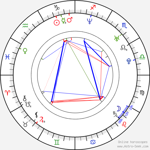 Antti-Jussi Annila birth chart, Antti-Jussi Annila astro natal horoscope, astrology