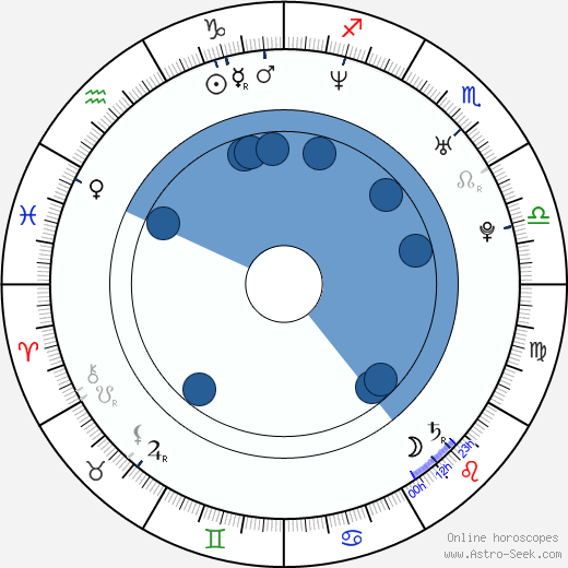 Attila Dolhai wikipedia, horoscope, astrology, instagram