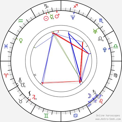 Attila Dolhai astro natal birth chart, Attila Dolhai horoscope, astrology