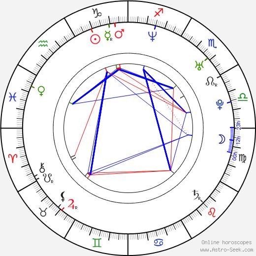 Bart the Bear birth chart, Bart the Bear astro natal horoscope, astrology