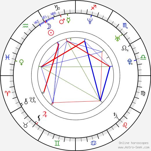 Candicé Hillebrand astro natal birth chart, Candicé Hillebrand horoscope, astrology