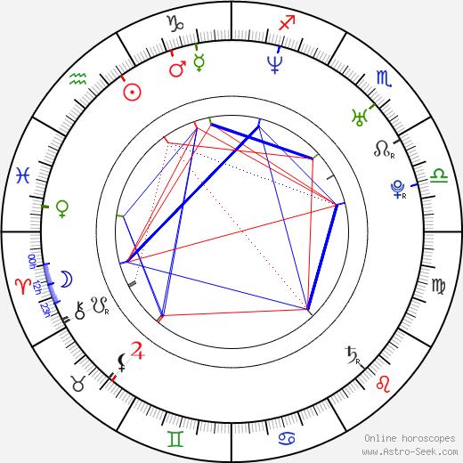 Christian Ingebrigtsen birth chart, Christian Ingebrigtsen astro natal horoscope, astrology