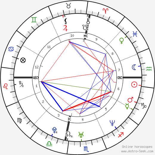 Cindy Carter Diggs tema natale, oroscopo, Cindy Carter Diggs oroscopi gratuiti, astrologia