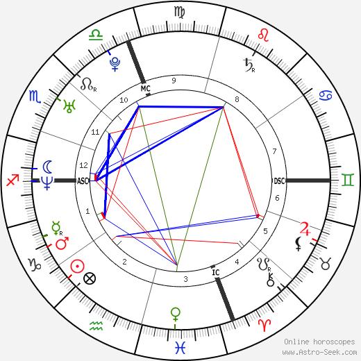 Cristina Brondo день рождения гороскоп, Cristina Brondo Натальная карта онлайн