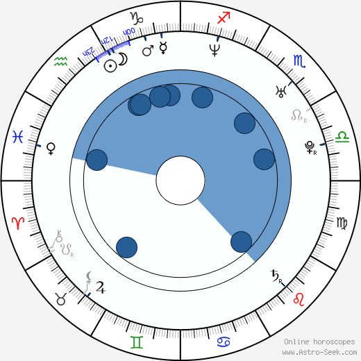 David Aleman wikipedia, horoscope, astrology, instagram
