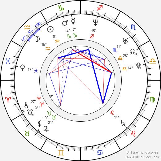 Deborah Kellner birth chart, biography, wikipedia 2020, 2021
