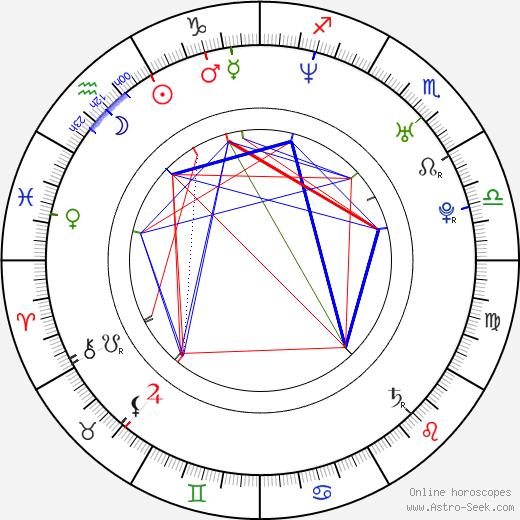 Deborah Kellner birth chart, Deborah Kellner astro natal horoscope, astrology