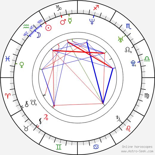 Dénes Orosz день рождения гороскоп, Dénes Orosz Натальная карта онлайн