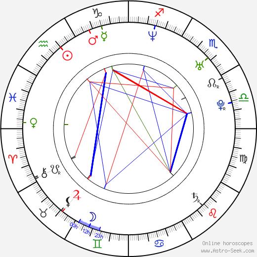 Dion Basco день рождения гороскоп, Dion Basco Натальная карта онлайн