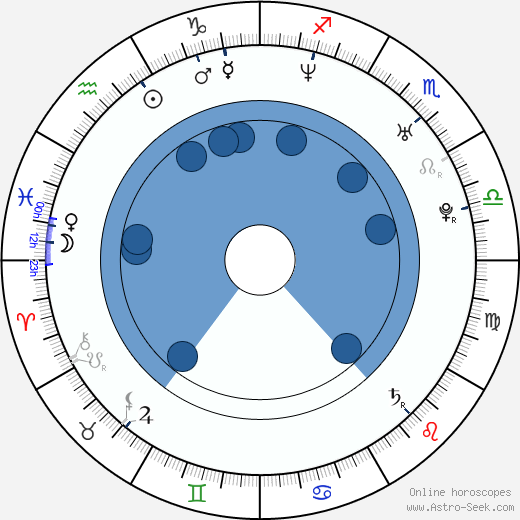 Gina Ryder wikipedia, horoscope, astrology, instagram