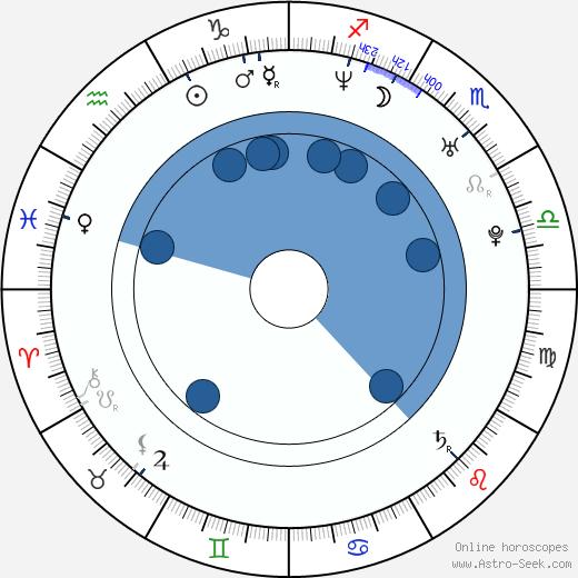Gino Montesinos wikipedia, horoscope, astrology, instagram