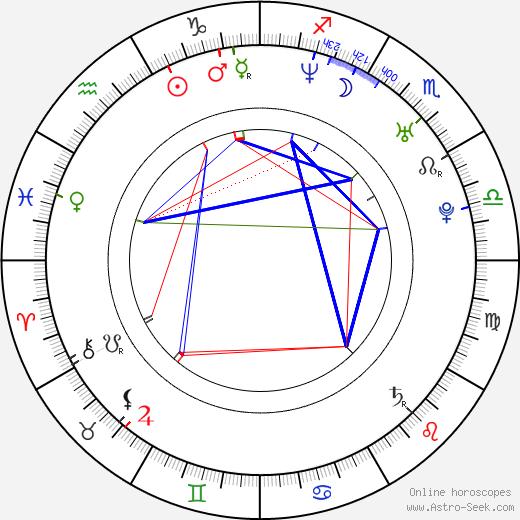 Gino Montesinos birth chart, Gino Montesinos astro natal horoscope, astrology
