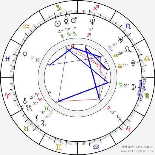 Greg Centauro birth chart, biography, wikipedia 2020, 2021