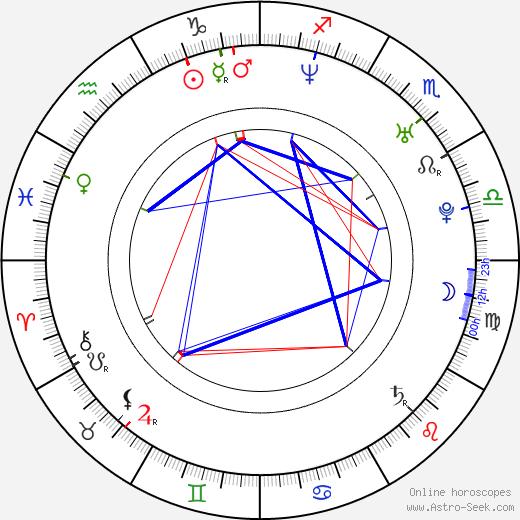 Greg Centauro birth chart, Greg Centauro astro natal horoscope, astrology