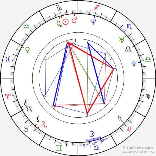 Hadewych Minis день рождения гороскоп, Hadewych Minis Натальная карта онлайн