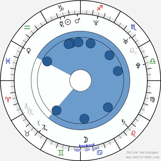 Irán Castillo wikipedia, horoscope, astrology, instagram