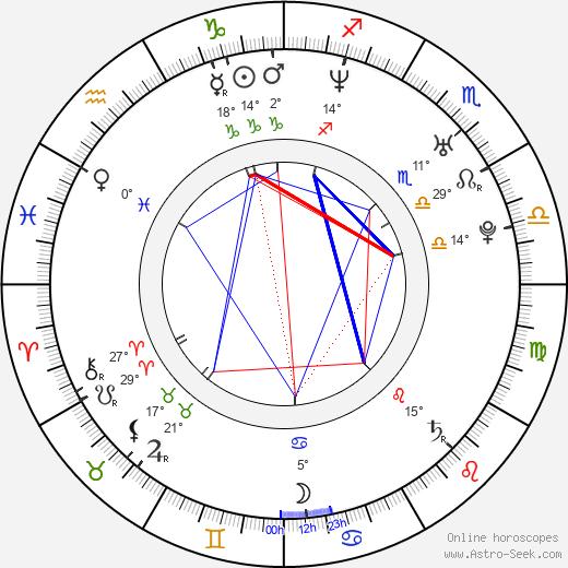 Irán Castillo birth chart, biography, wikipedia 2020, 2021