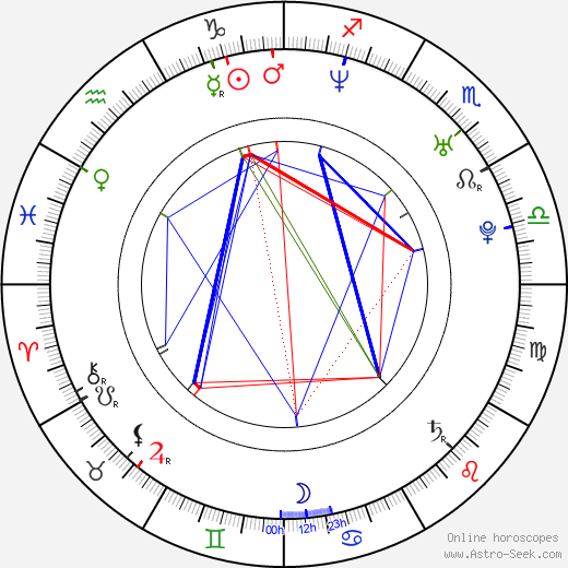 Irán Castillo birth chart, Irán Castillo astro natal horoscope, astrology