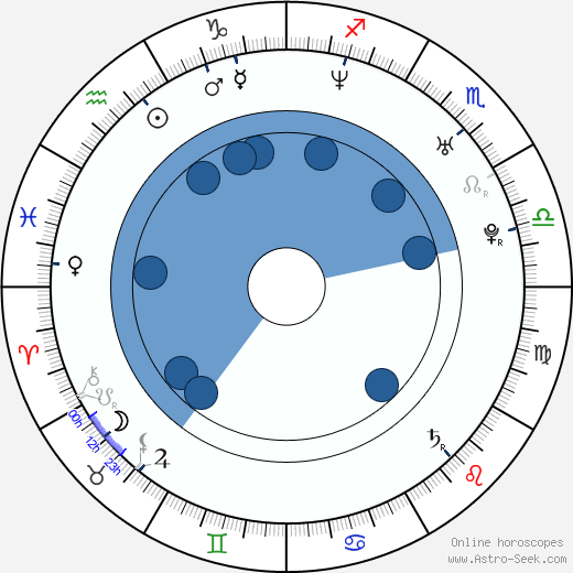 Jaana Pelkonen wikipedia, horoscope, astrology, instagram