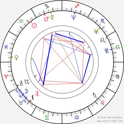 Jaana Pelkonen astro natal birth chart, Jaana Pelkonen horoscope, astrology