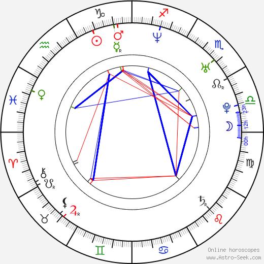 Jana Zenáhlíková astro natal birth chart, Jana Zenáhlíková horoscope, astrology