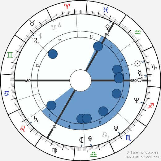 Jérôme Kerviel horoscope, astrology, sign, zodiac, date of birth, instagram