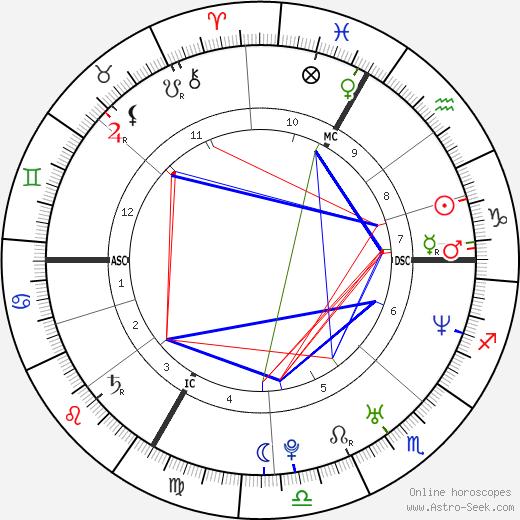 Jérôme Kerviel день рождения гороскоп, Jérôme Kerviel Натальная карта онлайн