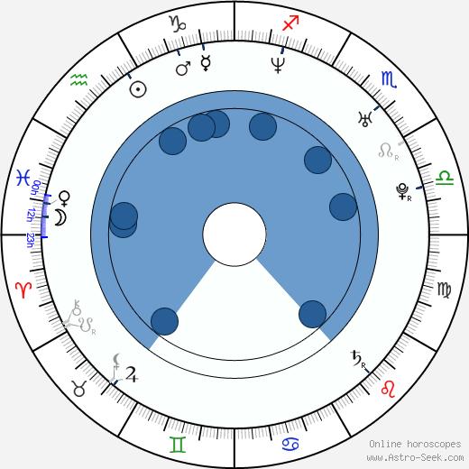 Jessica Kardos wikipedia, horoscope, astrology, instagram