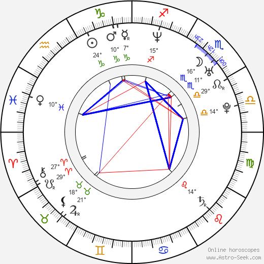 Juan Pablo Raba birth chart, biography, wikipedia 2019, 2020