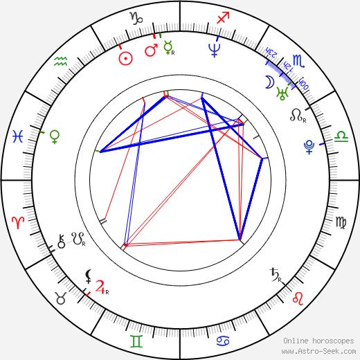 Juan Pablo Raba astro natal birth chart, Juan Pablo Raba horoscope, astrology