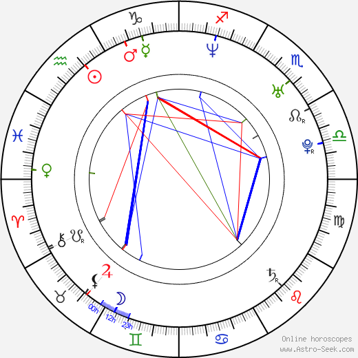 Джастин Хартли Justin Hartley день рождения гороскоп, Justin Hartley Натальная карта онлайн
