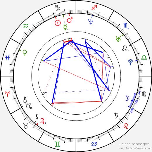 Lucia Šoralová astro natal birth chart, Lucia Šoralová horoscope, astrology
