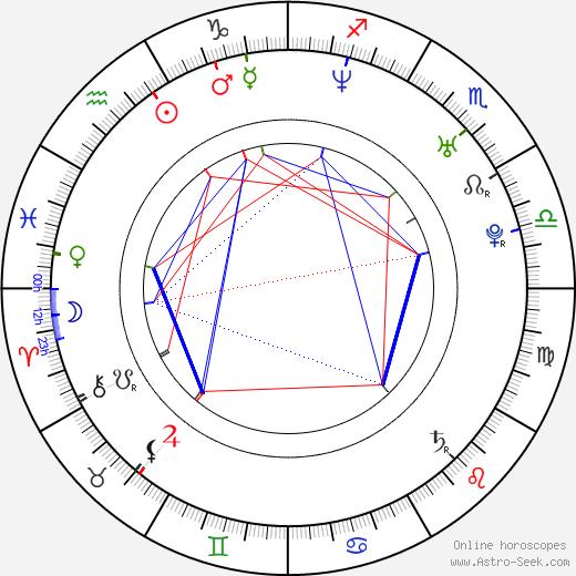 Luciano D'Alessandro birth chart, Luciano D'Alessandro astro natal horoscope, astrology