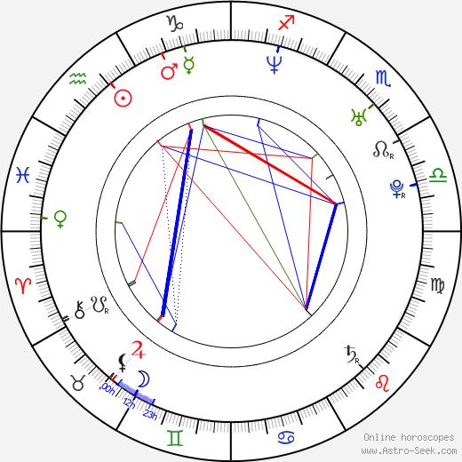 Mai Hosho tema natale, oroscopo, Mai Hosho oroscopi gratuiti, astrologia